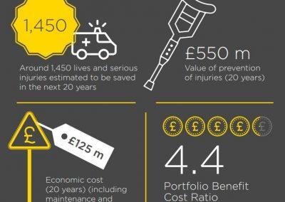 Safer Roads Fund